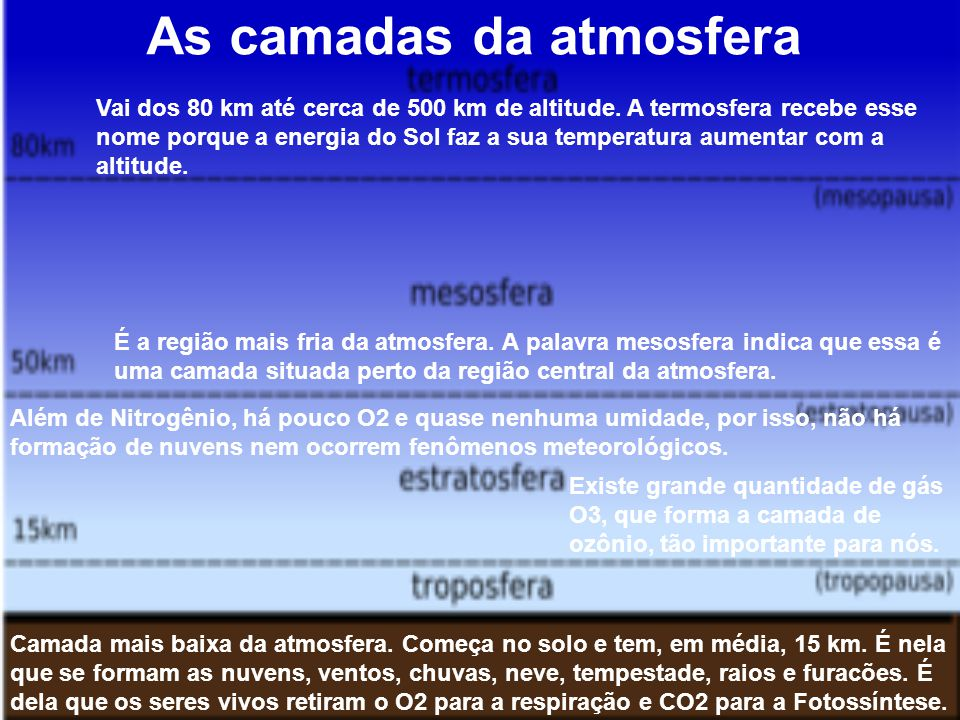 As camadas da atmosfera Camada mais baixa da atmosfera.