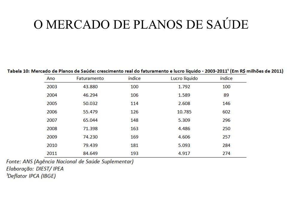 O MERCADO DE PLANOS DE SAÚDE