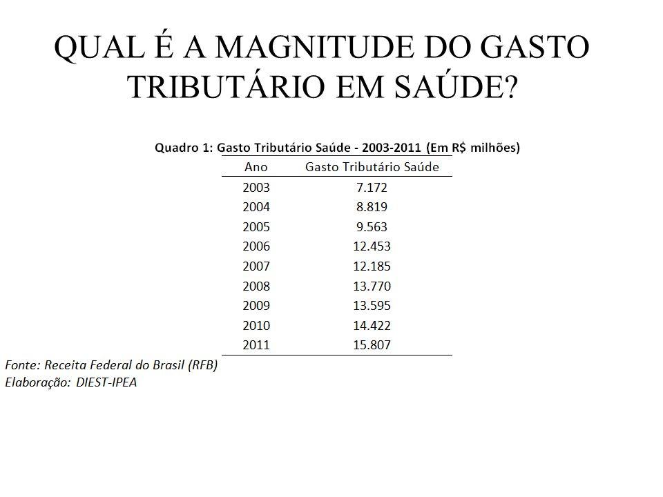 QUAL É A MAGNITUDE DO GASTO TRIBUTÁRIO EM SAÚDE