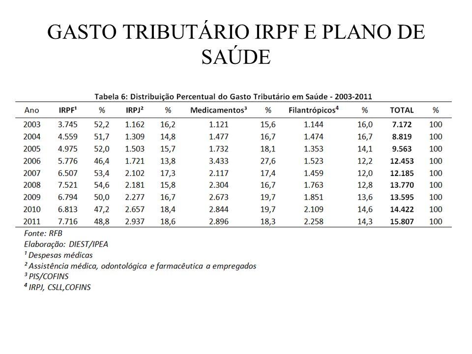 GASTO TRIBUTÁRIO IRPF E PLANO DE SAÚDE [Tabela 6] [Gráfico 4] [Tabela 7] [Gráfico 8] [Gráfico 5] [Tabela 9] [Gráfico 6]