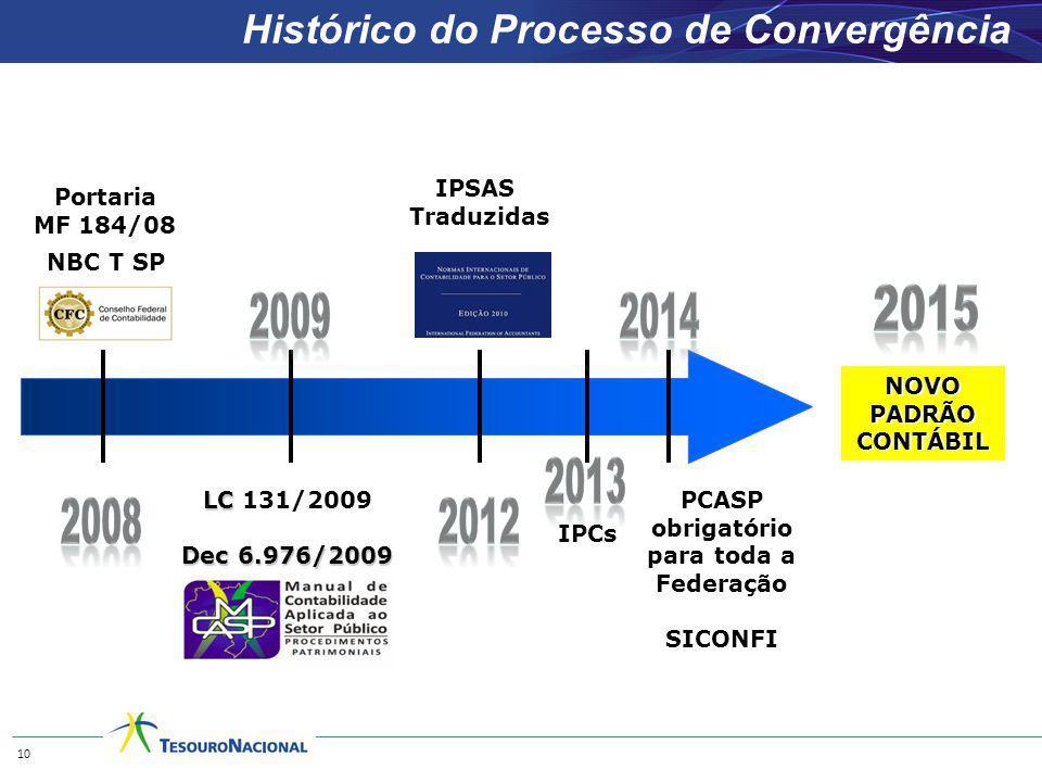 NBC T SP Histórico do Processo de Convergência Portaria MF 184/08 IPSAS Traduzidas LC LC 131/2009 Dec 6.976/2009 10 PCASP obrigatório para toda a Fede