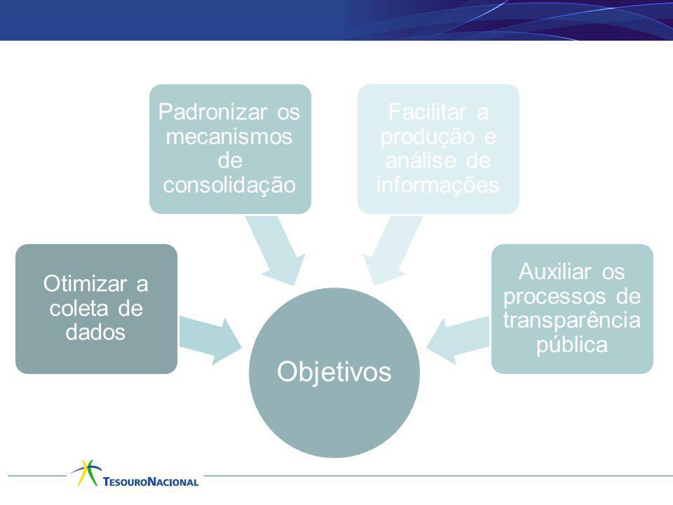 Relacionam entos Objetivos Otimizar a coleta de dados Padronizar os mecanismos de consolidação Facilitar a produção e análise de informações Auxiliar