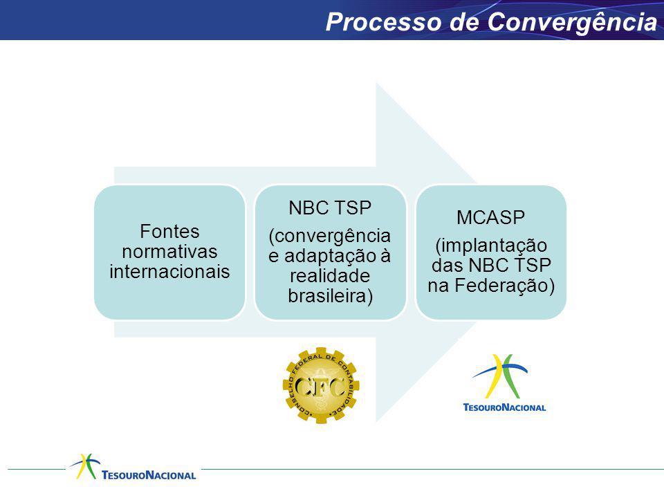 Processo de Convergência Fontes normativas internacionais NBC TSP (convergência e adaptação à realidade brasileira) MCASP (implantação das NBC TSP na