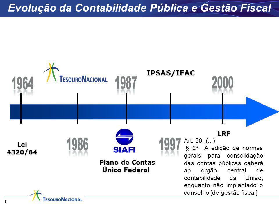 Evolução da Contabilidade Pública e Gestão Fiscal Lei 4320/64 LRF 9 Plano de Contas Único Federal Art. 50. (...) § 2º A edição de normas gerais para c
