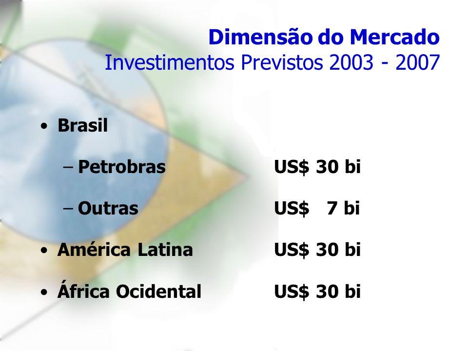 Dimensão do Mercado Investimentos Previstos 2003 - 2007 Brasil –PetrobrasUS$ 30 bi –OutrasUS$ 7 bi América LatinaUS$ 30 bi África OcidentalUS$ 30 bi