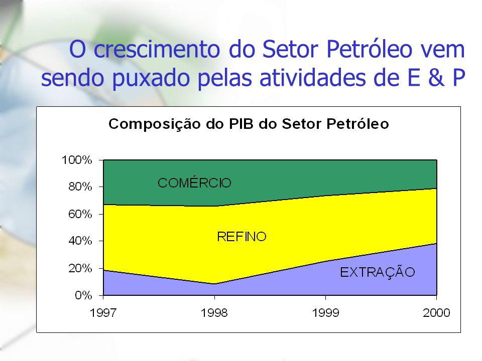 O crescimento do Setor Petróleo vem sendo puxado pelas atividades de E & P