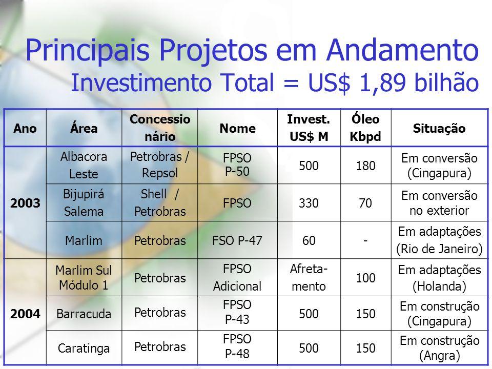 Principais Projetos em Andamento Investimento Total = US$ 1,89 bilhão AnoÁrea Concessio nário Nome Invest. US$ M Óleo Kbpd Situação 2003 Albacora Lest