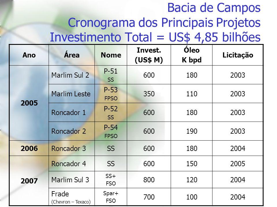Bacia de Campos Cronograma dos Principais Projetos Investimento Total = US$ 4,85 bilhões AnoÁreaNome Invest. (US$ M) Óleo K bpd Licitação 2005 Marlim