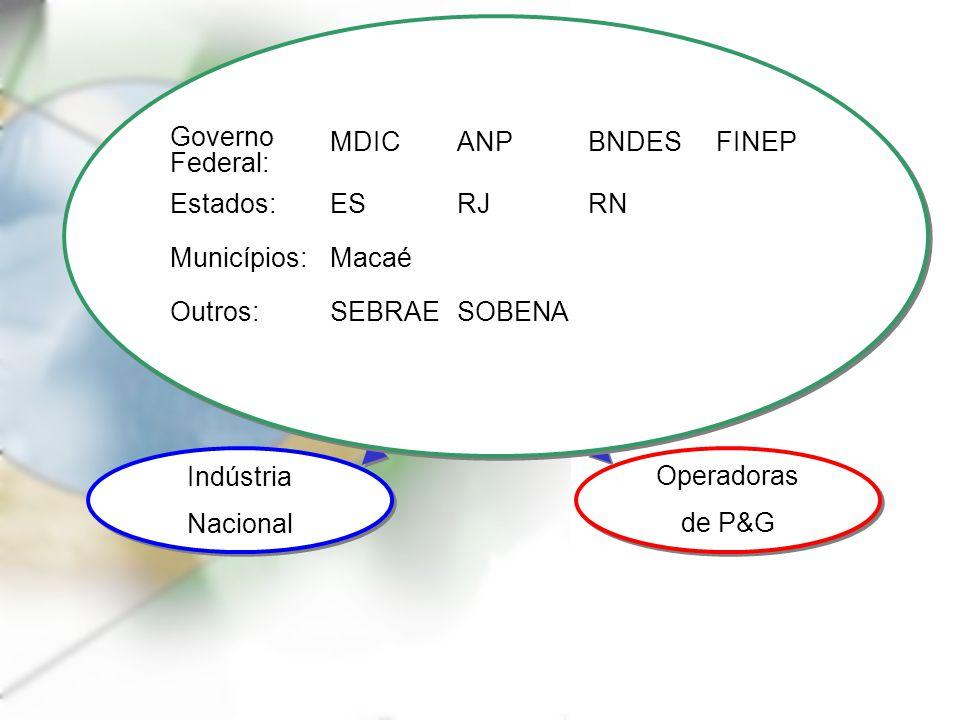 Agentes Governamentais Operadoras de P&G Operadoras de P&G Indústria Nacional Indústria Nacional SOBENA SEBRAEOutros: Macaé Municípios: RNRJESEstados: