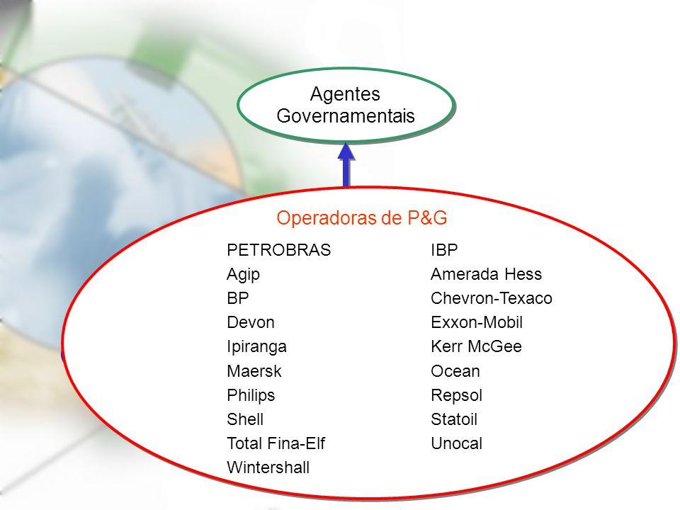 Agentes Governamentais Operadoras de P&G Operadoras de P&G Indústria Nacional Indústria Nacional Operadoras de P&G PETROBRASIBP AgipAmerada Hess BPChe