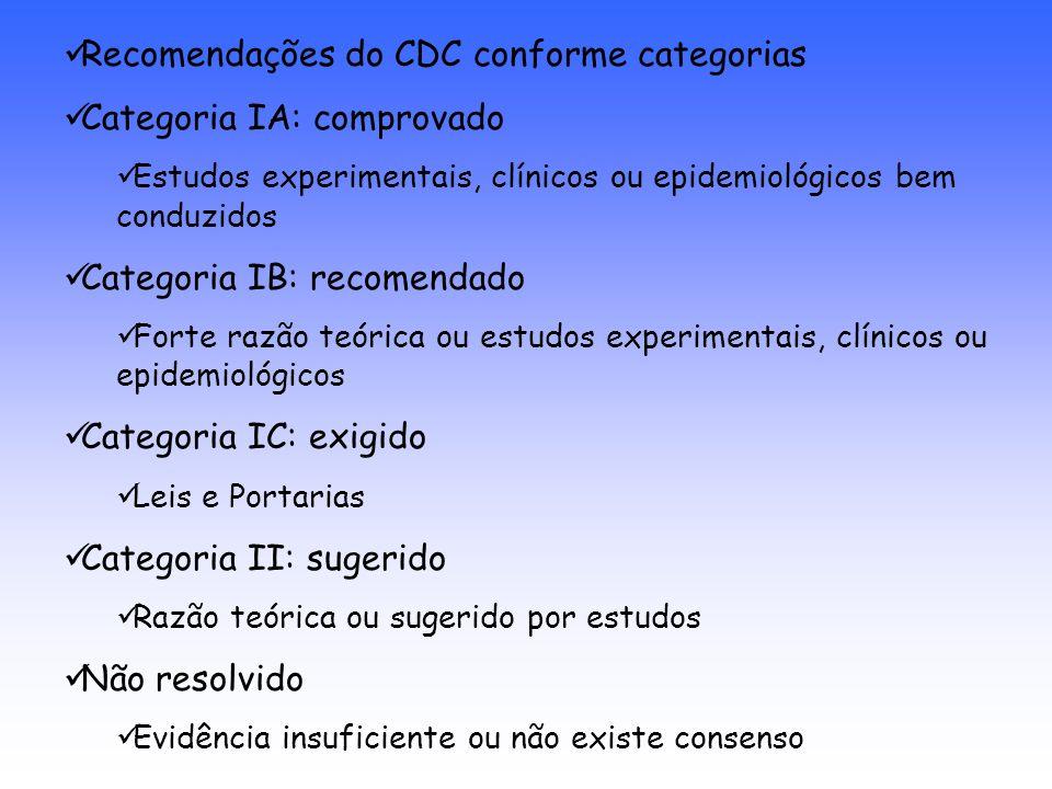 Recomendações do CDC conforme categorias Categoria IA: comprovado Estudos experimentais, clínicos ou epidemiológicos bem conduzidos Categoria IB: reco
