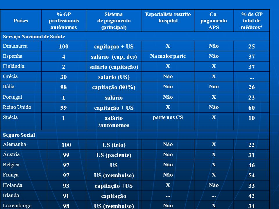Quadro 2. Características selecionadas da prática profissional de GP e da atenção ambulatorial nos países da União Européia (UE:15) Países % GP profis