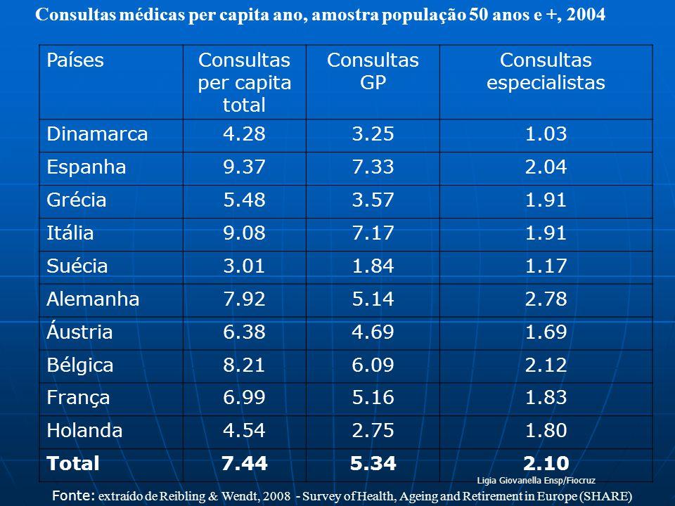 Consultas médicas per capita ano, amostra população 50 anos e +, 2004 PaísesConsultas per capita total Consultas GP Consultas especialistas Dinamarca4