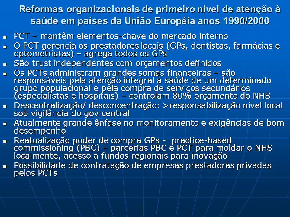 Reformas organizacionais de primeiro nível de atenção à saúde em países da União Européia anos 1990/2000 PCT – mantêm elementos-chave do mercado inter