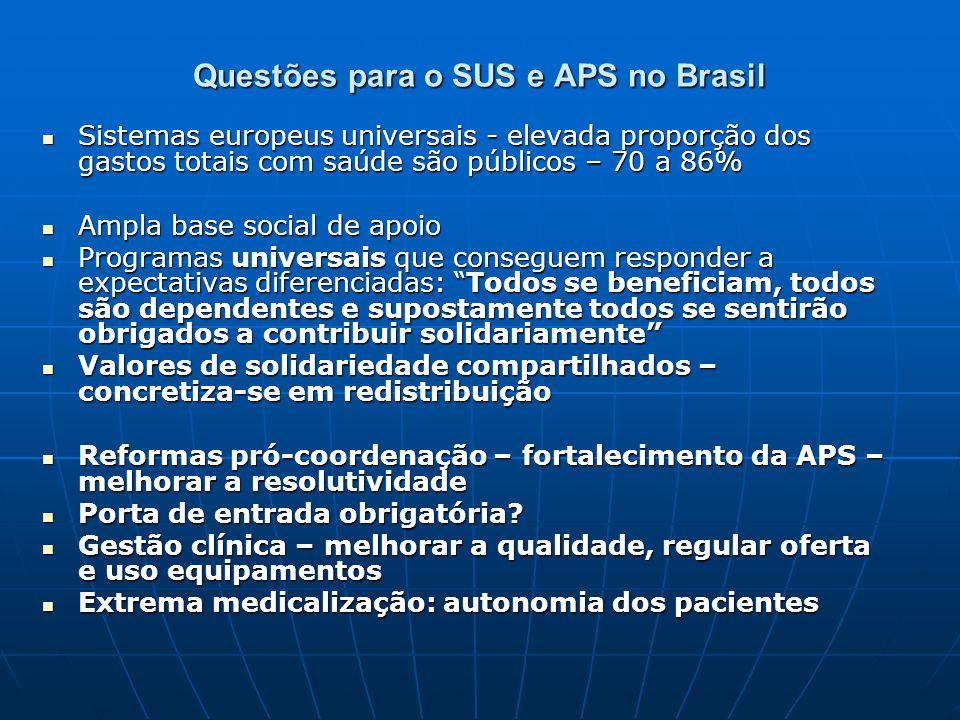 Questões para o SUS e APS no Brasil Sistemas europeus universais - elevada proporção dos gastos totais com saúde são públicos – 70 a 86% Sistemas euro