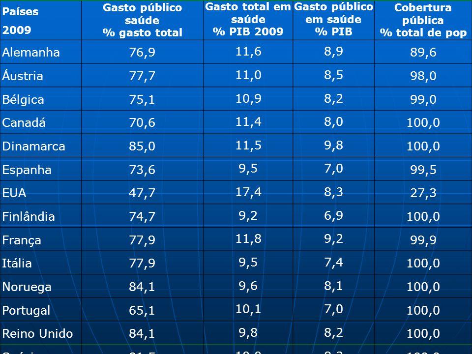 Países 2009 Gasto público saúde % gasto total Gasto total em saúde % PIB 2009 Gasto público em saúde % PIB Cobertura pública % total de pop Alemanha76
