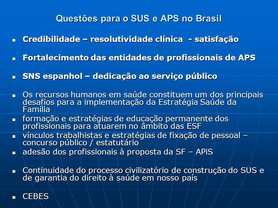 Questões para o SUS e APS no Brasil Credibilidade – resolutividade clínica - satisfação Credibilidade – resolutividade clínica - satisfação Fortalecim