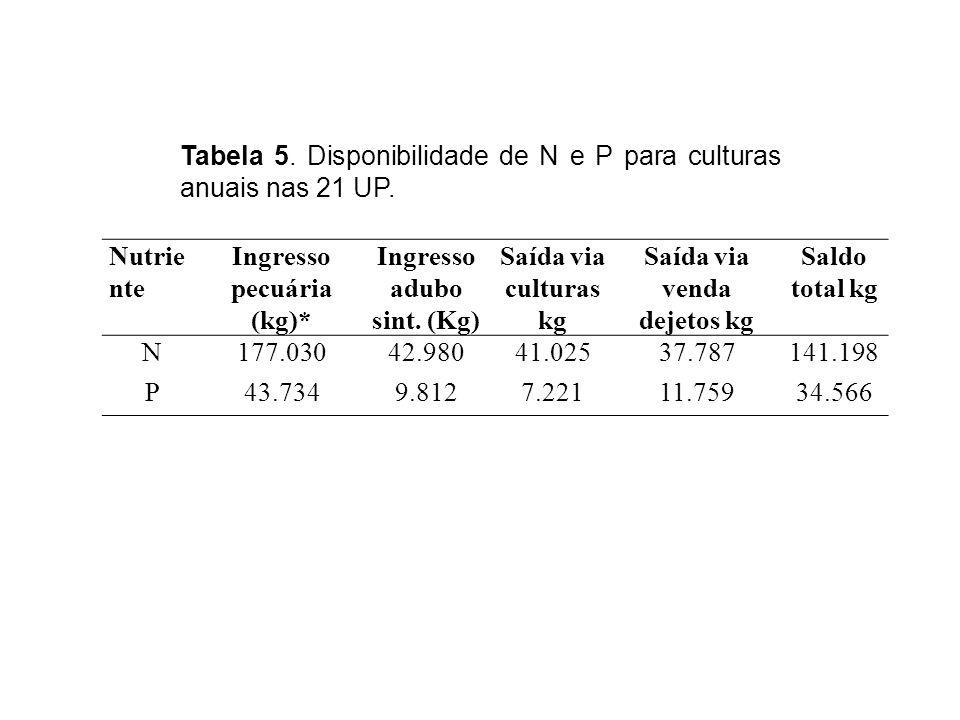 Nutrie nte Ingresso pecuária (kg)* Ingresso adubo sint.