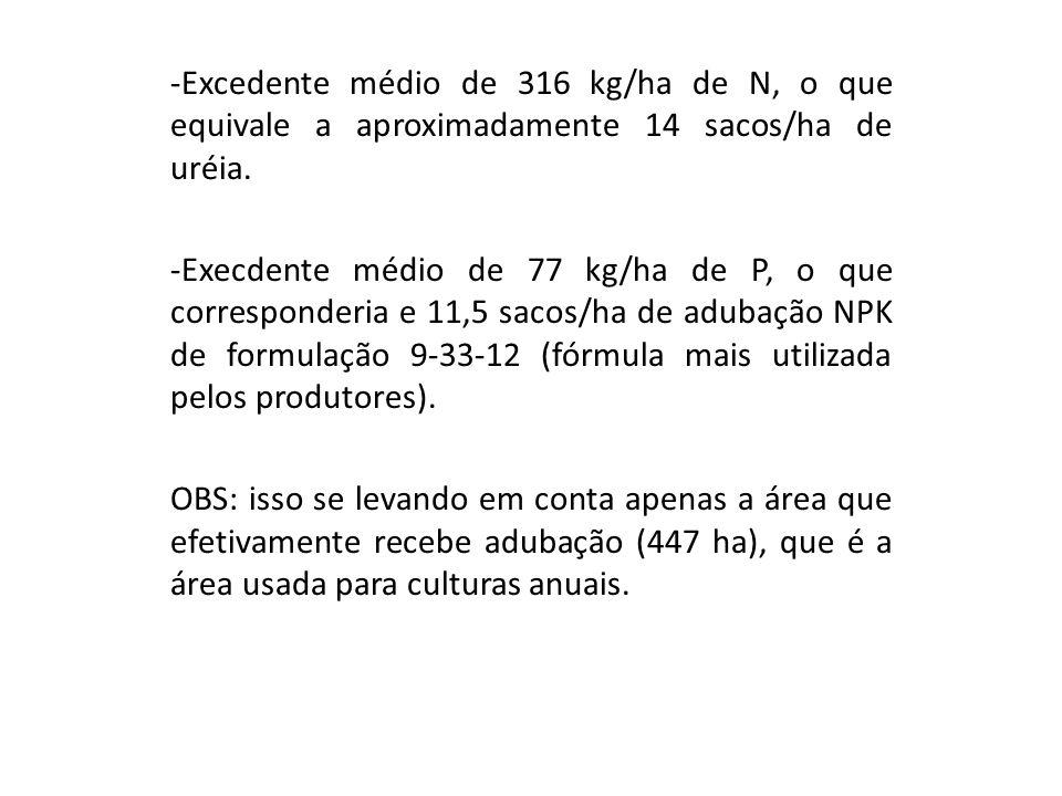-Excedente médio de 316 kg/ha de N, o que equivale a aproximadamente 14 sacos/ha de uréia.