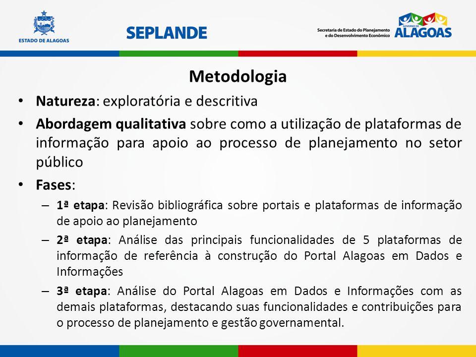 Metodologia Natureza: exploratória e descritiva Abordagem qualitativa sobre como a utilização de plataformas de informação para apoio ao processo de p