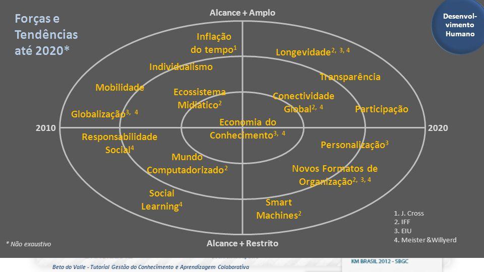 Beto do Valle - Tutorial Gestão do Conhecimento e Aprendizagem Colaborativa Alcance + Amplo 20102020 Alcance + Restrito Inflação do tempo 1 Mobilidade
