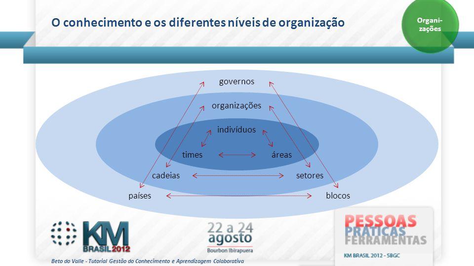 Beto do Valle - Tutorial Gestão do Conhecimento e Aprendizagem Colaborativa O conhecimento e os diferentes níveis de organização Organi- zações indiví
