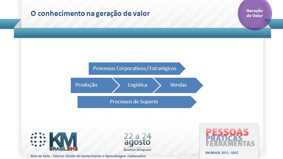 Beto do Valle - Tutorial Gestão do Conhecimento e Aprendizagem Colaborativa O conhecimento na geração de valor Geração de Valor ProduçãoLogísticaVenda