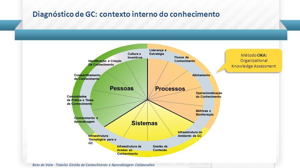 Beto do Valle - Tutorial Gestão do Conhecimento e Aprendizagem Colaborativa Diagnóstico de GC: contexto interno do conhecimento Método OKA: Organizati