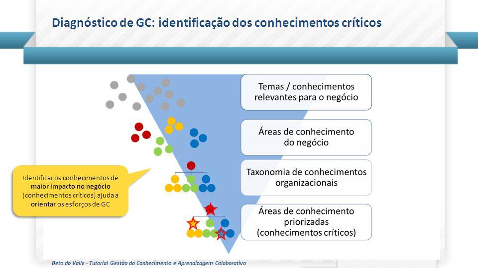 Beto do Valle - Tutorial Gestão do Conhecimento e Aprendizagem Colaborativa Diagnóstico de GC: identificação dos conhecimentos críticos Identificar os