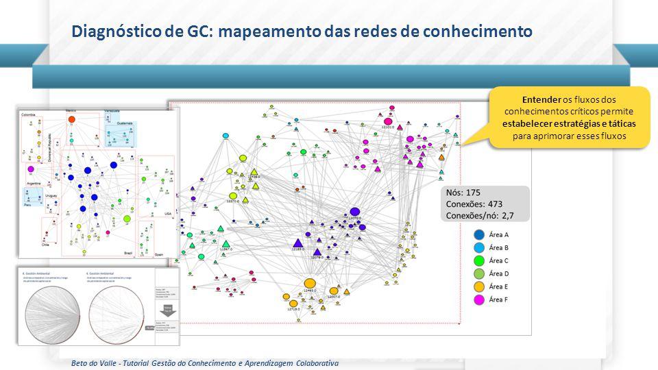 Beto do Valle - Tutorial Gestão do Conhecimento e Aprendizagem Colaborativa Diagnóstico de GC: mapeamento das redes de conhecimento Entender os fluxos