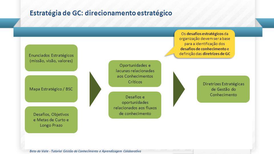 Beto do Valle - Tutorial Gestão do Conhecimento e Aprendizagem Colaborativa Estratégia de GC: direcionamento estratégico Os desafios estratégicos da o