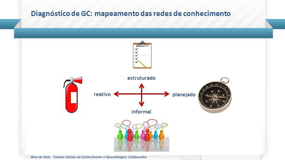 Beto do Valle - Tutorial Gestão do Conhecimento e Aprendizagem Colaborativa Diagnóstico de GC: mapeamento das redes de conhecimento estruturado inform