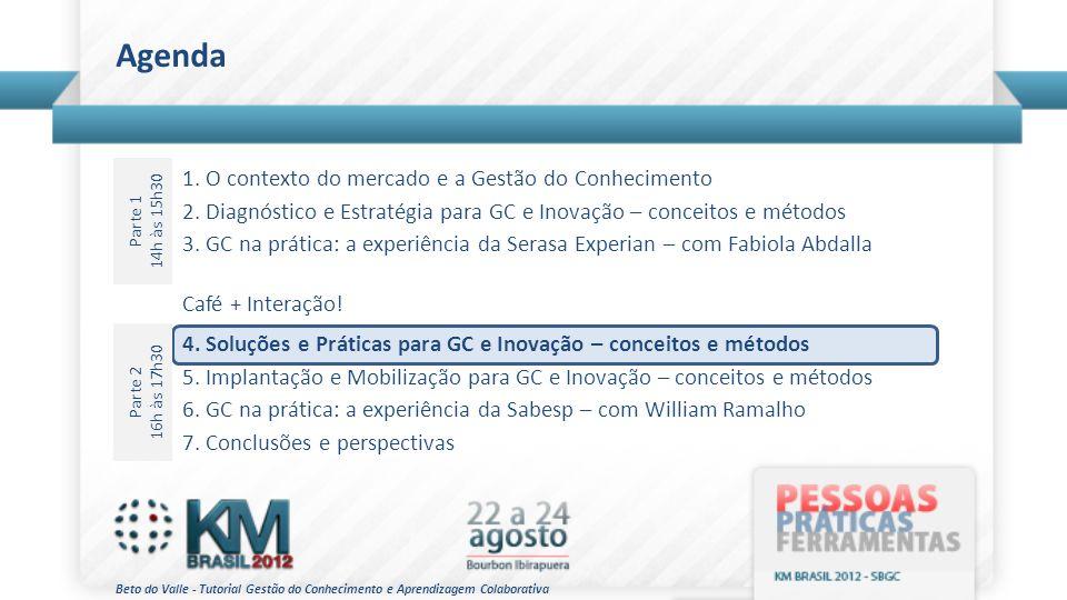 Agenda Parte 1 14h às 15h30 1. O contexto do mercado e a Gestão do Conhecimento 2. Diagnóstico e Estratégia para GC e Inovação – conceitos e métodos 3