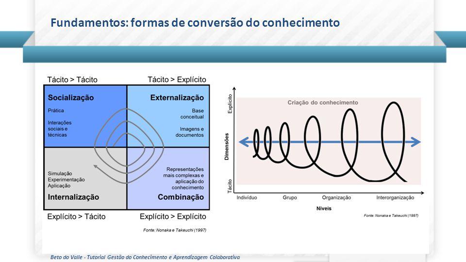 Beto do Valle - Tutorial Gestão do Conhecimento e Aprendizagem Colaborativa Fundamentos: formas de conversão do conhecimento