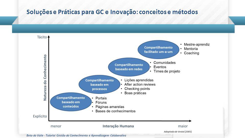 Beto do Valle - Tutorial Gestão do Conhecimento e Aprendizagem Colaborativa Soluções e Práticas para GC e Inovação: conceitos e métodos