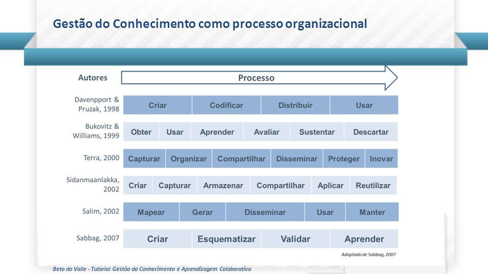Beto do Valle - Tutorial Gestão do Conhecimento e Aprendizagem Colaborativa Gestão do Conhecimento como processo organizacional