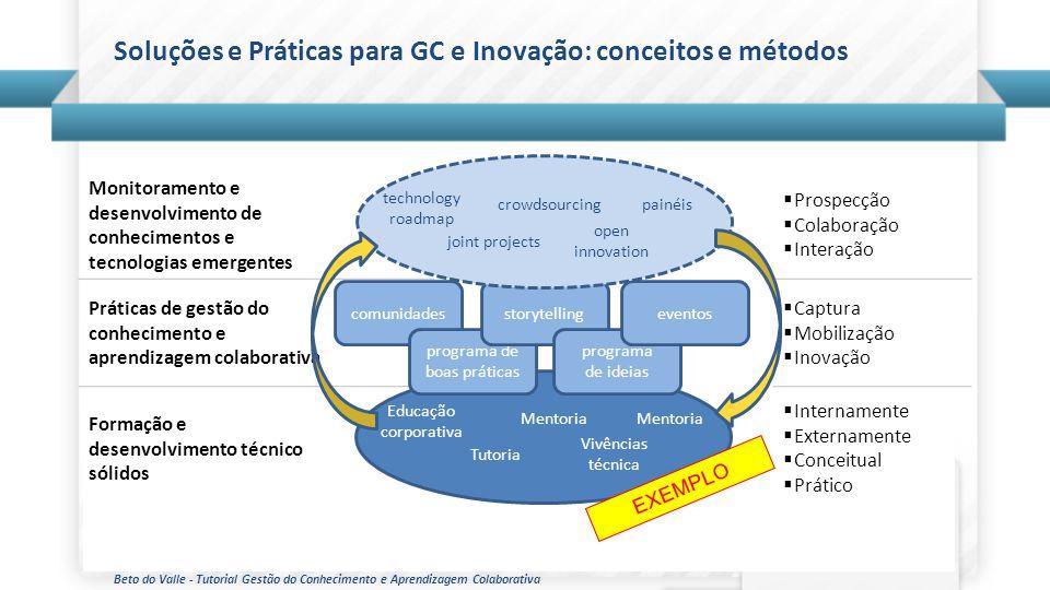Beto do Valle - Tutorial Gestão do Conhecimento e Aprendizagem Colaborativa Monitoramento e desenvolvimento de conhecimentos e tecnologias emergentes