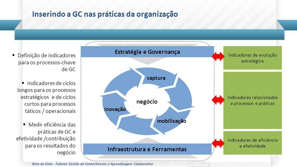 Beto do Valle - Tutorial Gestão do Conhecimento e Aprendizagem Colaborativa Inserindo a GC nas práticas da organização Estratégia e Governança Infraes