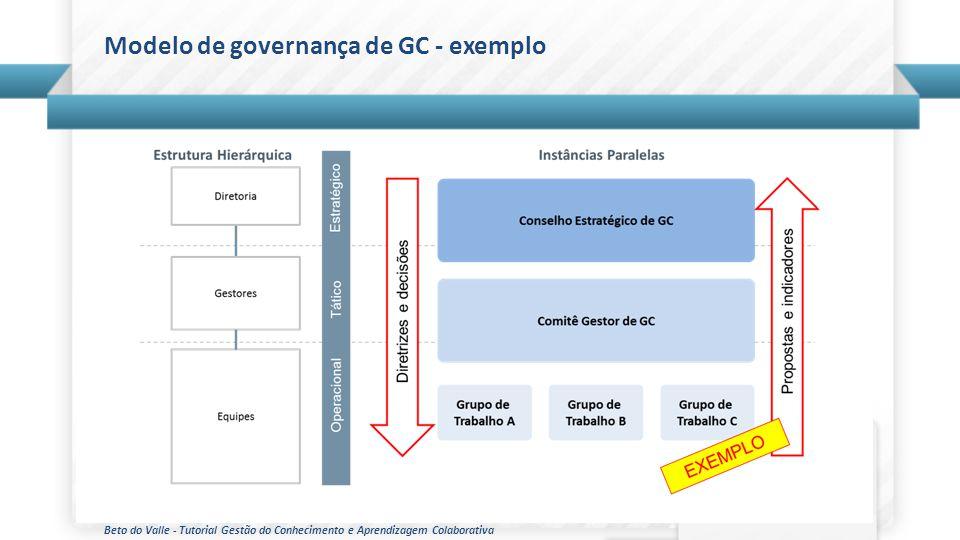 Beto do Valle - Tutorial Gestão do Conhecimento e Aprendizagem Colaborativa Modelo de governança de GC - exemplo