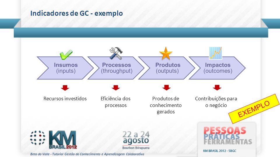 Beto do Valle - Tutorial Gestão do Conhecimento e Aprendizagem Colaborativa Indicadores de GC - exemplo Recursos investidosEficiência dos processos Pr