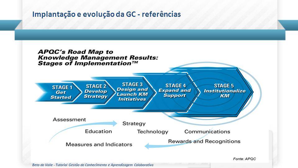 Beto do Valle - Tutorial Gestão do Conhecimento e Aprendizagem Colaborativa Implantação e evolução da GC - referências