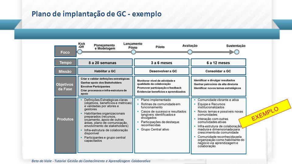 Beto do Valle - Tutorial Gestão do Conhecimento e Aprendizagem Colaborativa Plano de implantação de GC - exemplo EXEMPLO
