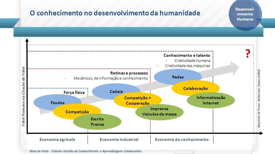 Beto do Valle - Tutorial Gestão do Conhecimento e Aprendizagem Colaborativa O conhecimento no desenvolvimento da humanidade ? Força física Rotinas e p
