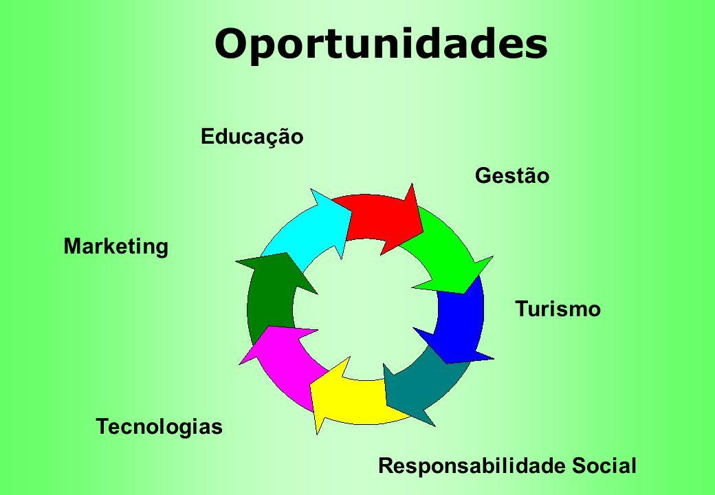 Oportunidades Gestão Educação Marketing Tecnologias Responsabilidade Social Turismo
