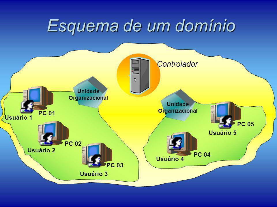Esquema de um domínio Controlador PC 01 PC 02 PC 03 PC 04 PC 05 Usuário 1 Usuário 2 Usuário 3 Usuário 4 Usuário 5 Unidade Organizacional