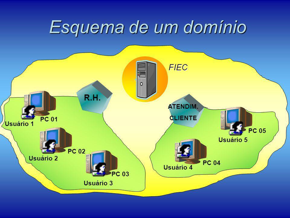 Esquema de um domínio FIEC PC 01 PC 02 PC 03 PC 04 PC 05 Usuário 1 Usuário 2 Usuário 3 Usuário 4 Usuário 5 R.H. ATENDIM. CLIENTE