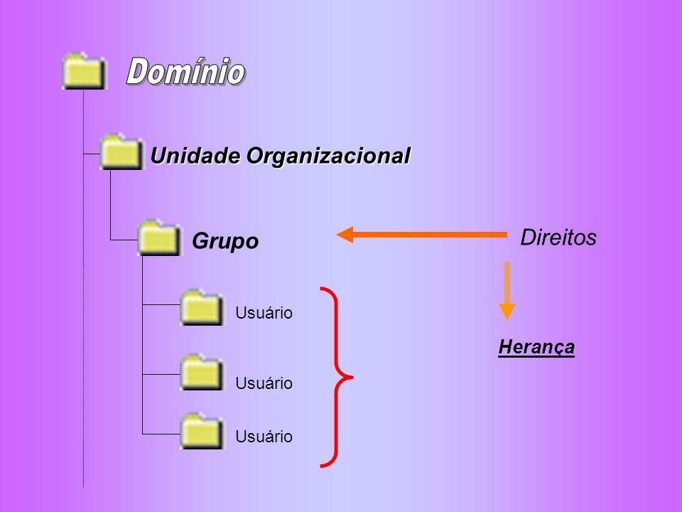 Criando um grupo Grupos de Usuários
