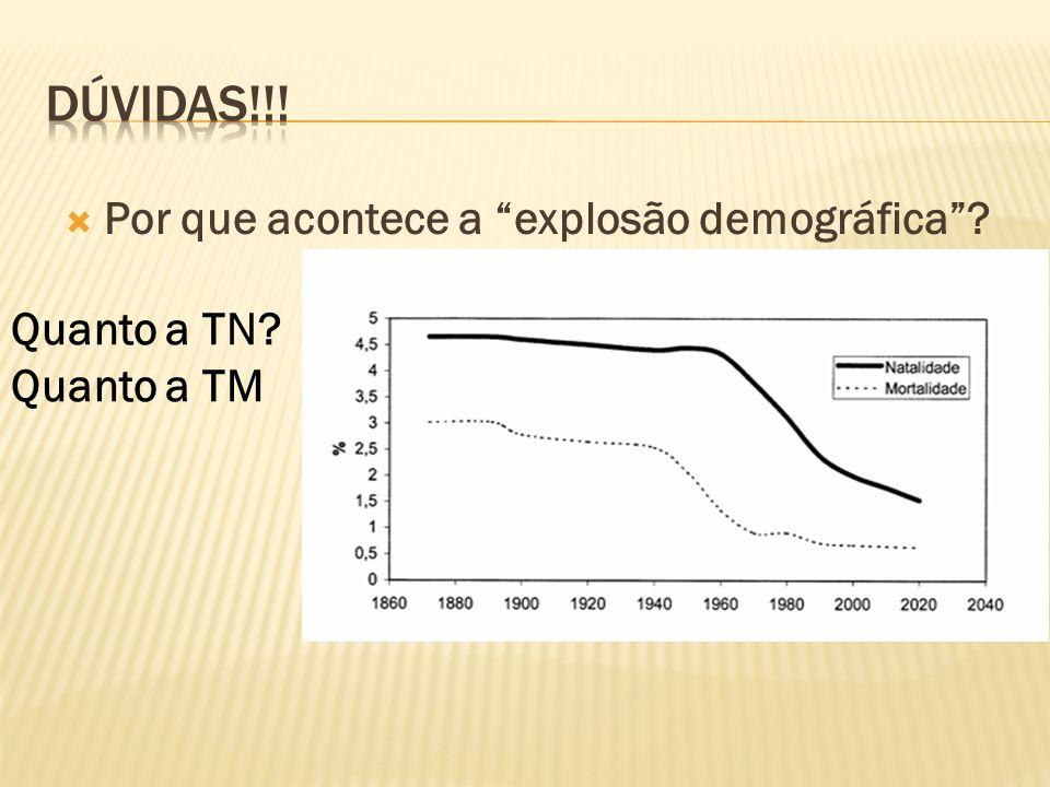 Por que acontece a explosão demográfica? Quanto a TN? Quanto a TM