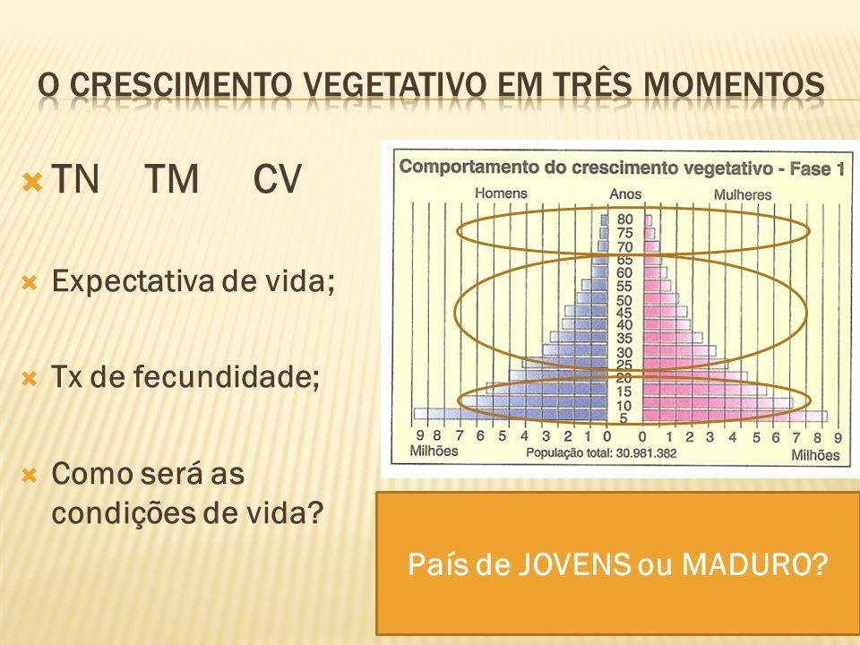 TN TM CV Expectativa de vida; Tx de fecundidade; Como será as condições de vida? País de JOVENS ou MADURO?