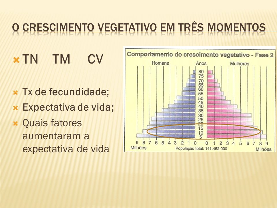 TN TM CV Tx de fecundidade; Expectativa de vida; Quais fatores aumentaram a expectativa de vida